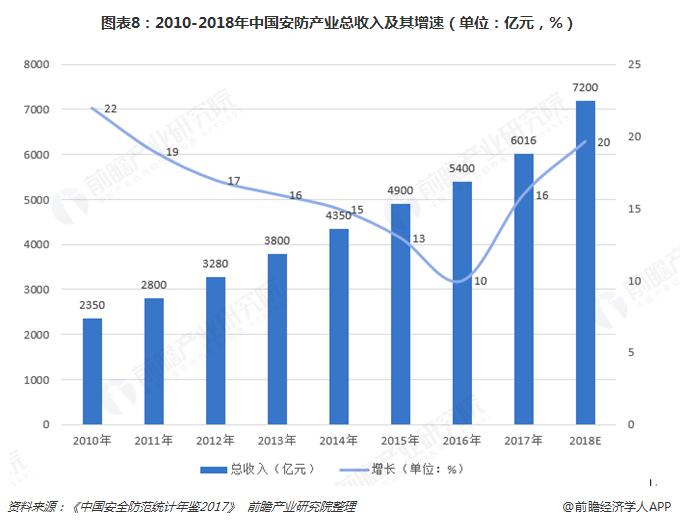 图表8:2010-2018年中国安防产业总收入及其增速(单位:亿元,%)