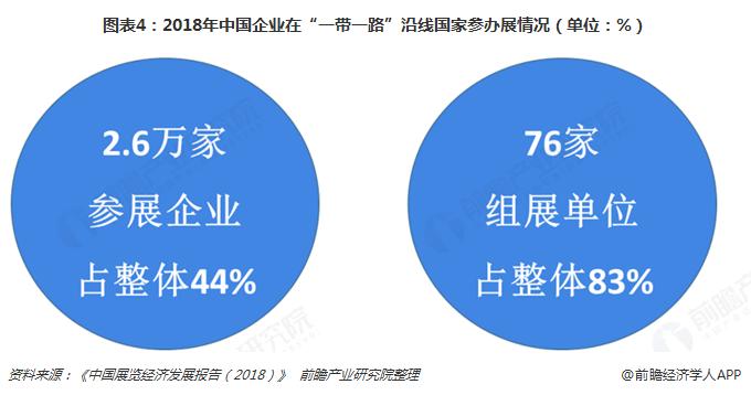 """图表4:2018年中国企业在""""一带一路""""沿线国家参办展情况(单位:%)"""