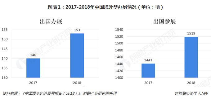 图表1:2017-2018年中国境外参办展情况(单位:项)