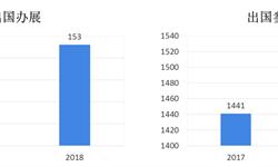 """2018年会展行业市场现状与发展趋势—""""一带一路""""推动境外参办展发展【组图】"""