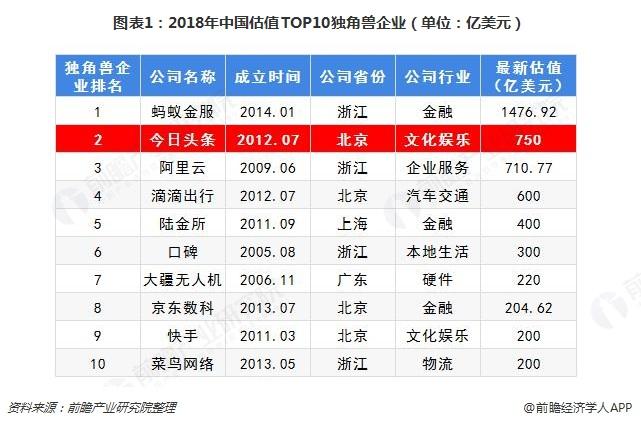 图表1:2018年中国估值TOP10独角兽企业(单位:亿美元)