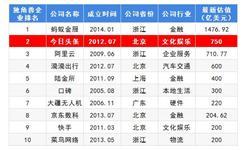 2018年中国独角兽企业成长趋势解读之——今日头条 不断延伸产业链 完善生态圈