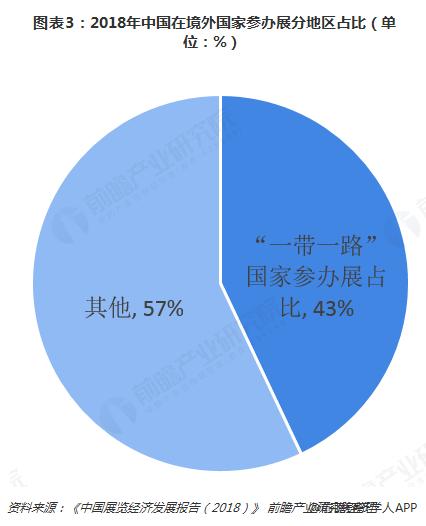图表3:2018年中国在境外国家参办展分地区占比(单位:%)