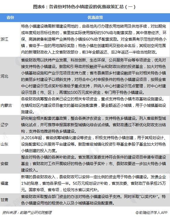 图表6:各省份对特色小镇建设的优惠政策汇总(一)