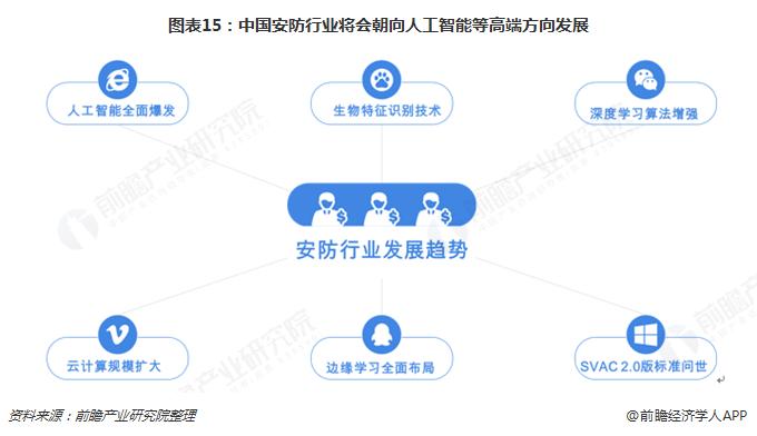 图表15:中国安防行业将会朝向人工智能等高端方向发展