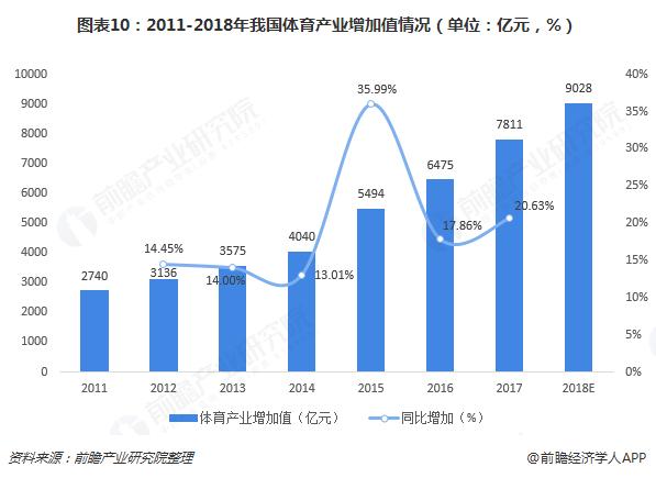 图表10:2011-2018年我国体育产业增加值情况(单位:亿元,%)
