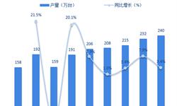 2018年减速机行业细分产品市场现状与发展前景分析 产量稳步增长【组图】