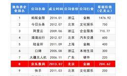 2018年中国独角兽企业成长趋势解读之京东数科
