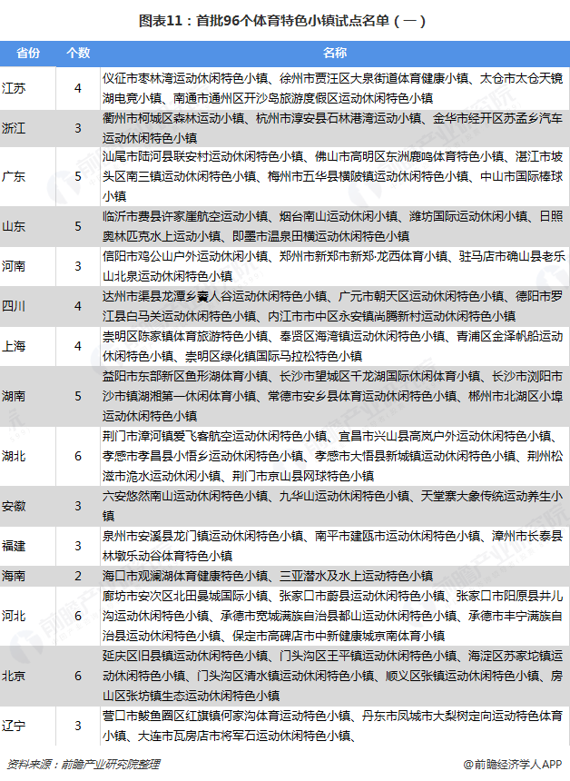 图表11:首批96个体育特色小镇试点名单(一)