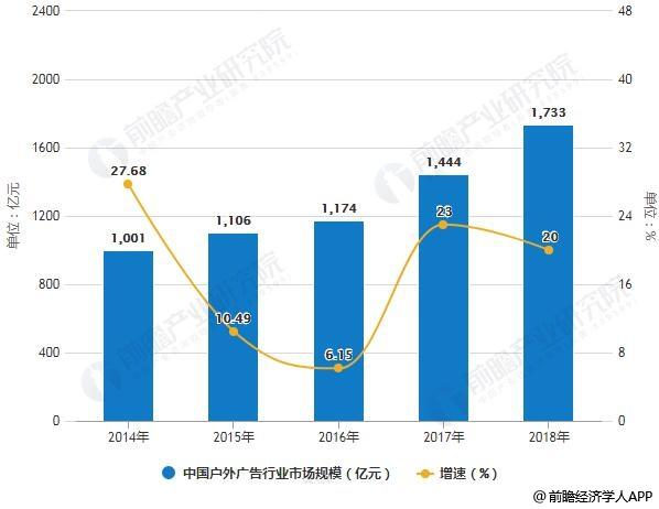 2014-2018年中国户外广告行业市场规模统计及增长情况预测