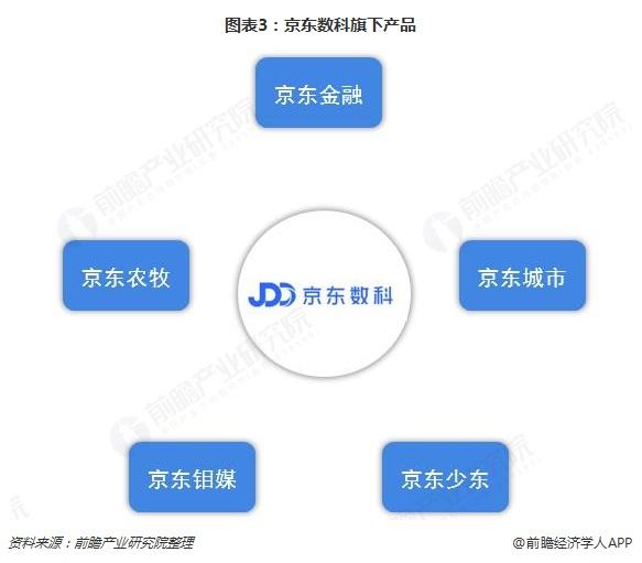 图表3:京东数科旗下产品