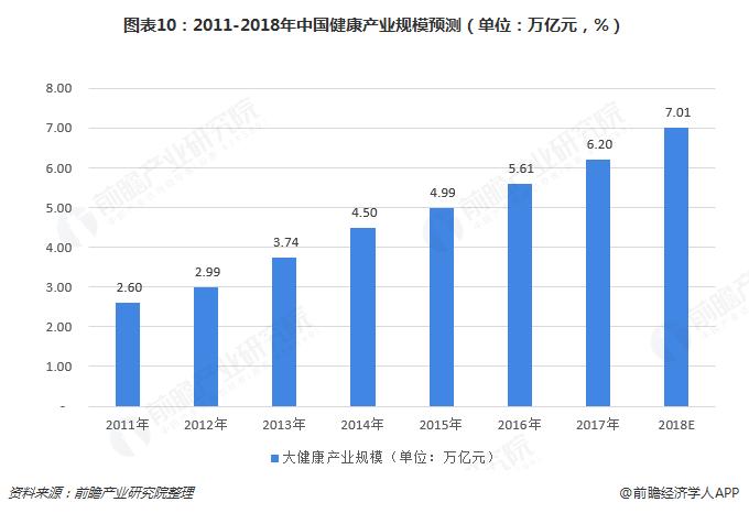 图表10:2011-2018年中国健康产业规模预测(单位:万亿元,%)