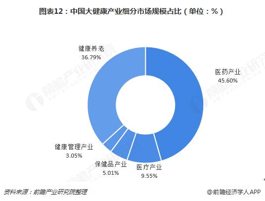 图表12:中国大健康产业细分市场规模占比(单位:%)