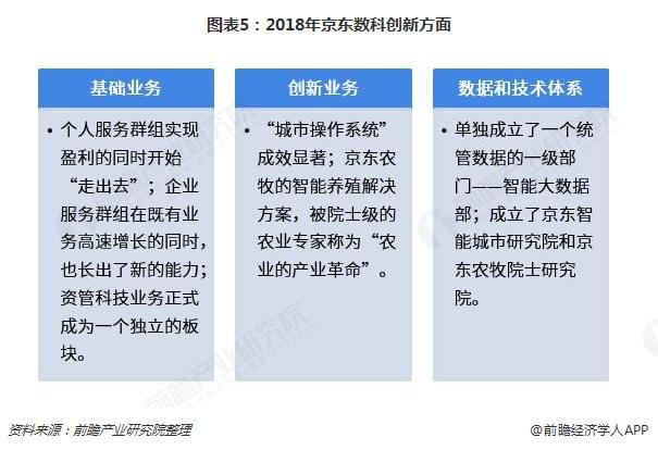 图表5:2018年京东数科创新方面
