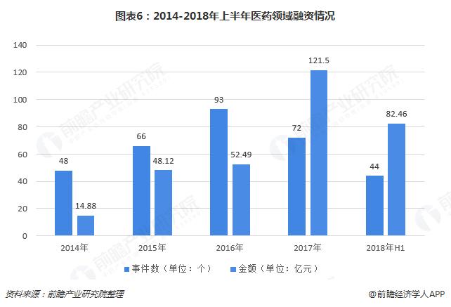 图表6:2014-2018年上半年医药领域融资情况