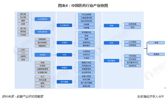 图表4:中国医药行业产业链图