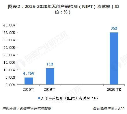 图表2:2015-2020年无创产前检测(NIPT)渗透率(单位:%)
