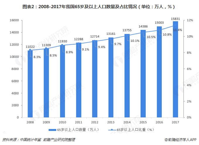图表2:2008-2017年我国65岁及以上人口数量及占比情况(单位:万人,%)
