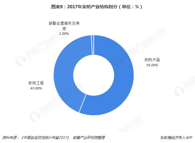 图表9:2017年安防产业结构划分(单位:%)