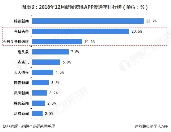 图表6:2018年12月新闻资讯APP渗透率排行榜(单位:%)