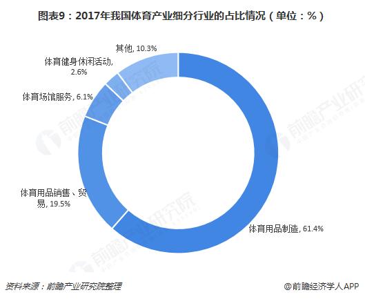 图表9:2017年我国体育产业细分行业的占比情况(单位:%)