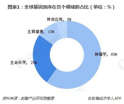 图表1:全球基因测序在各个领域的占比(单位:%)