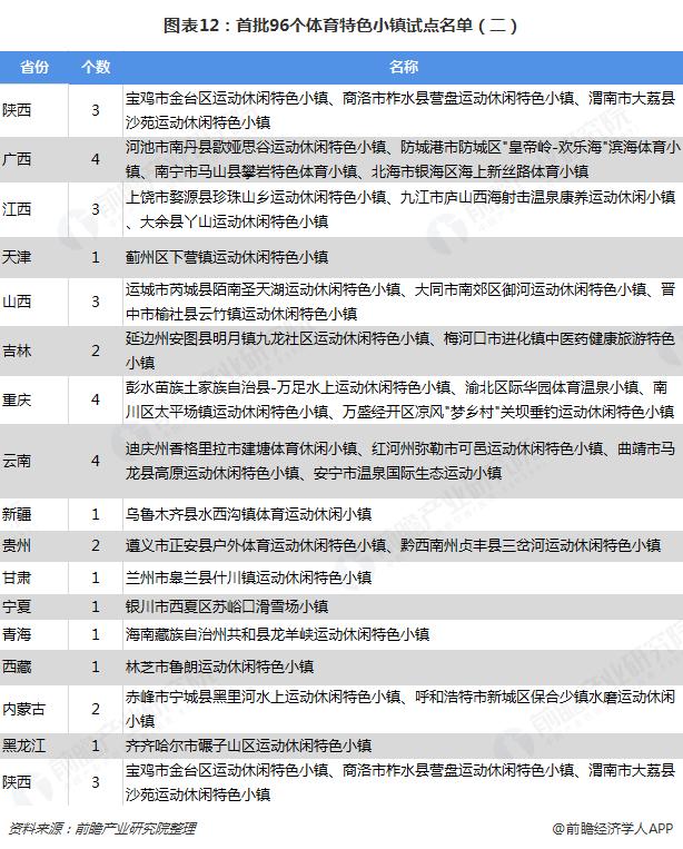 图表12:首批96个体育特色小镇试点名单(二)