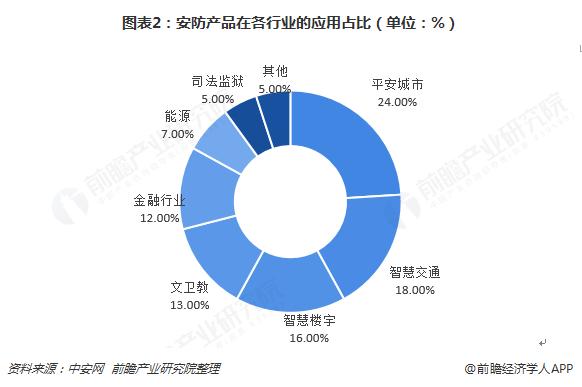 图表2:安防产品在各行业的应用占比(单位:%)