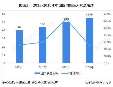 2018年中国旅游业市场现状与发展趋势分析 交
