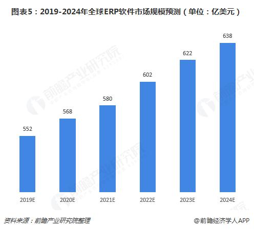 圖表5:2019-2024年全球ERP軟件市場規模預測(單位:億美元)