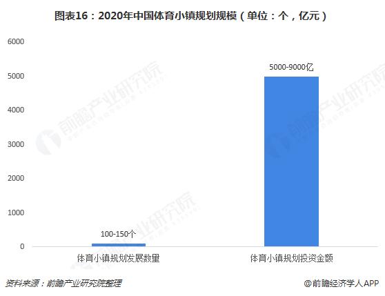 图表16:2020年中国体育小镇规划规模(单位:个,亿元)