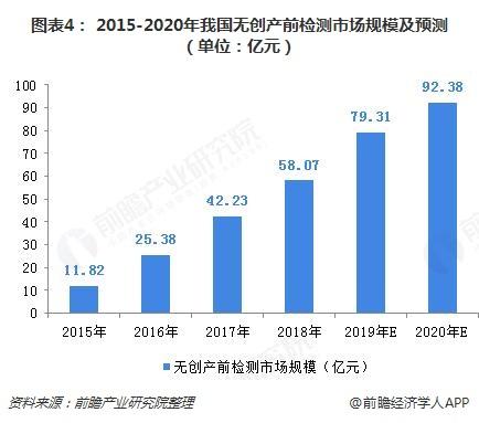 图表4: 2015-2020年我国无创产前检测市场规模及预测(单位:亿元)