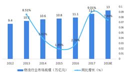 2018年冷链物流产业市场现状与发展趋势分析 冷链物流产业的价值和地位愈发凸显【组图】