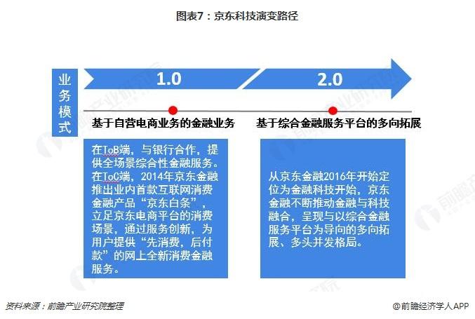 图表7:京东科技演变路径