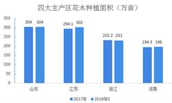2018年花卉行业市场格局与发展趋势分析