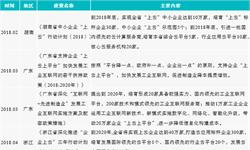 2018年中国云计算市场重要发展政策汇总  规范与推广并行【组图】