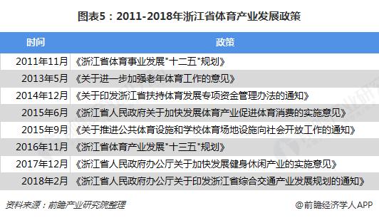 图表5:2011-2018年浙江省体育产业发展政策