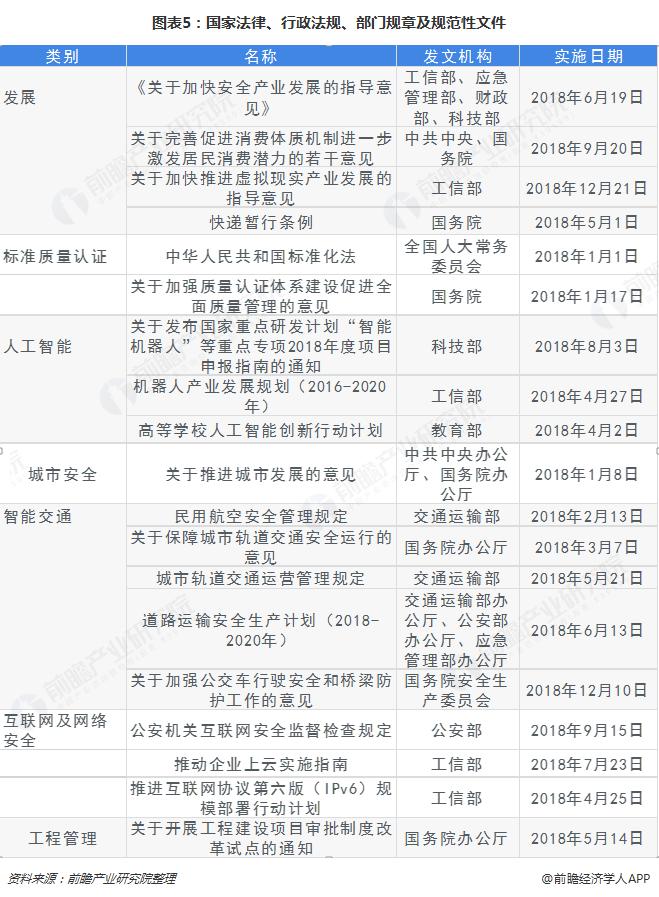 图表5:国家法律、行政法规、部门规章及规范性文件