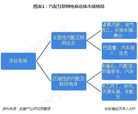 图表1:汽配互联网电商总体市场格局