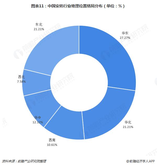 图表11:中国安防行业地理位置格局分布(单位:%)