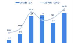 十张图回顾2018年中国医疗健康行业投融资 数量及规模双双反弹