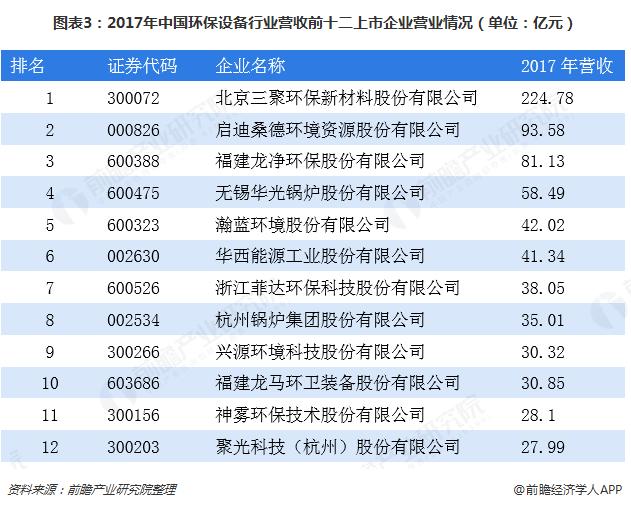 图表3:2017年中国环保设备行业营收前十二上市企业营业情况(单位:亿元)