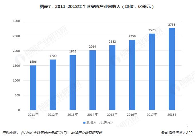 图表7:2011-2018年全球安防产业总收入(单位:亿美元)