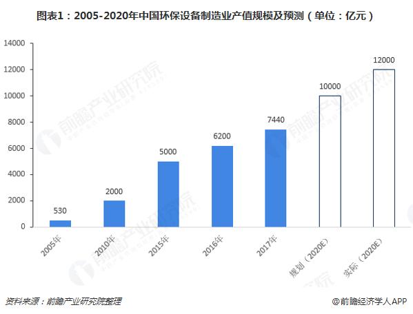 图表1:2005-2020年中国环保设备制造业产值规模及预测(单位:亿元)