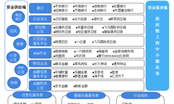 预见2019:《2019年中国供应链管理服务产业全景图谱》(附市场规模、竞争格局、发展趋势)