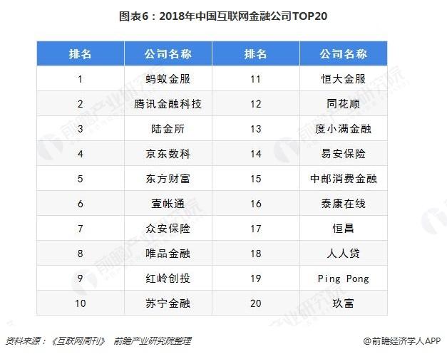 图表6:2018年中国互联网金融公司TOP20