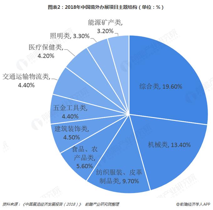 图表2:2018年中国境外办展项目主题结构(单位:%)