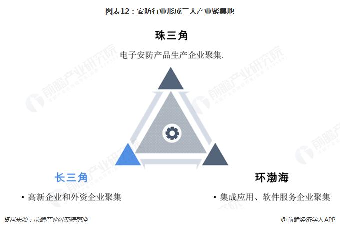 图表12:安防行业形成三大产业聚集地