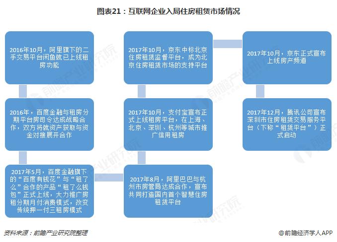 图表21:互联网企业入局住房租赁市场情况