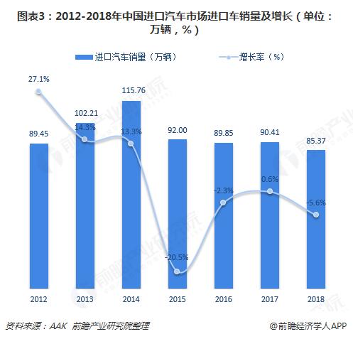 图表3:2012-2018年中国进口汽车市场进口车销量及增长(单位:万辆,%)